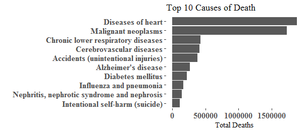 Heart desease remains the leading cause of death in the US, followed by  cancer(Malignant neoplasms), Chronic lower respiratory desease takes the  third place ...