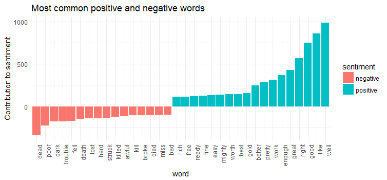 Text Analysis with Term Frequency for Mark Twain's Novels